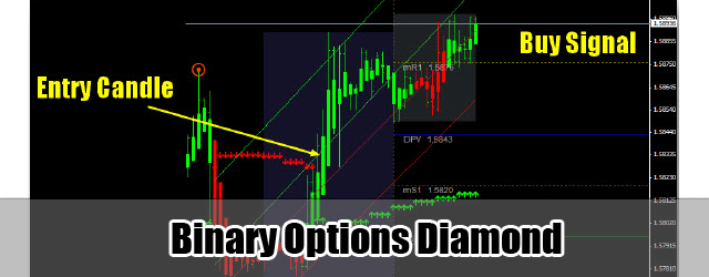 Secret of binary options